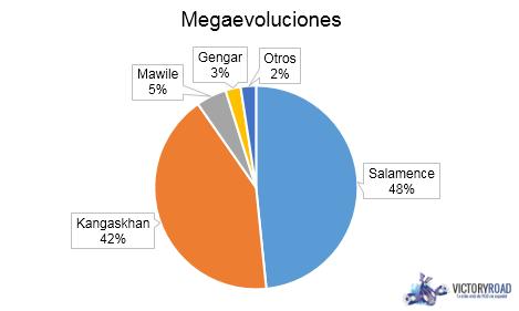 Stats Megaevolutions EU Nats