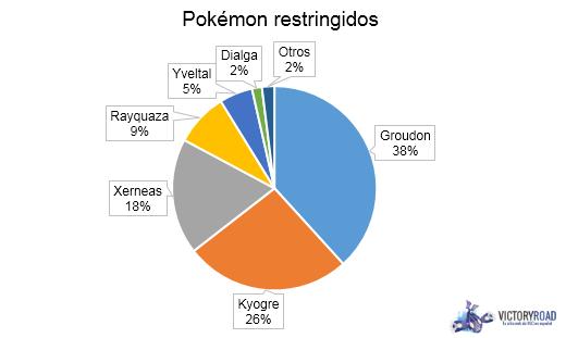Stats Restricted Legends EU Nats